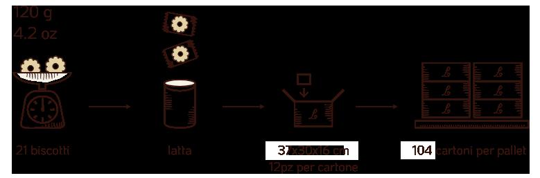 spedizione barattoli latta biscotti - Loison