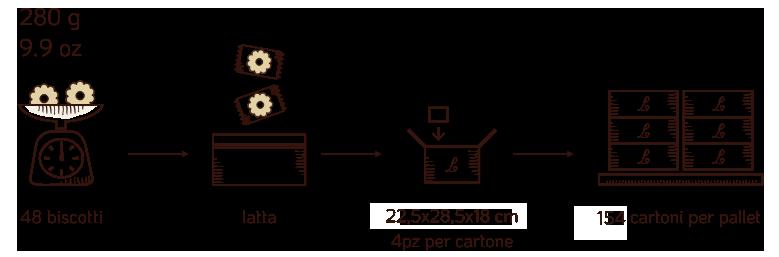 spedizione scatole latta biscotti - Loison